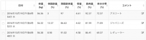 Withings Body Cardio 体組成計モード 夕方